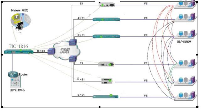 0等标准hdlc协议实现的单e1网桥设备以及所有标准eop